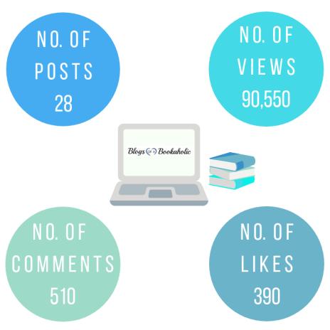 2018 Blogging Stats