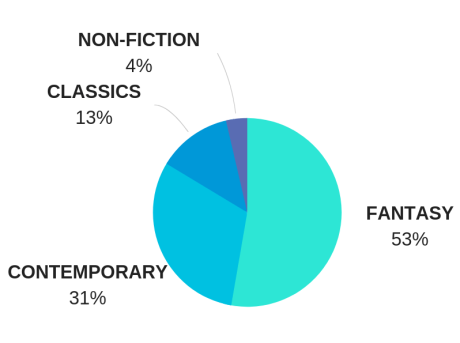 Book Stats by type of book