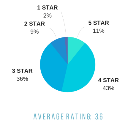 Book-stats-by-star-rating.png